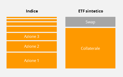 La replica sintetica degli ETF