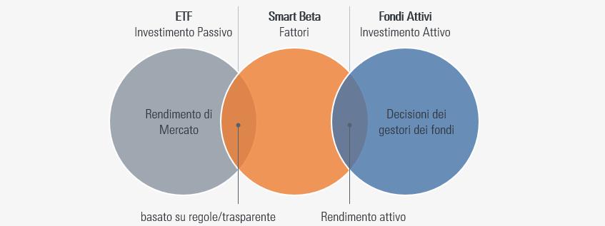 ETF Smart Beta a confronto con ETF classici e Fondi Attivi