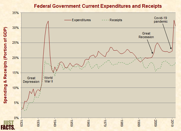 Current Expenditures and Receipts