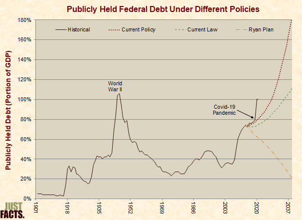 Debt Under Different Policies