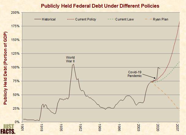 Debt Under Different Policies