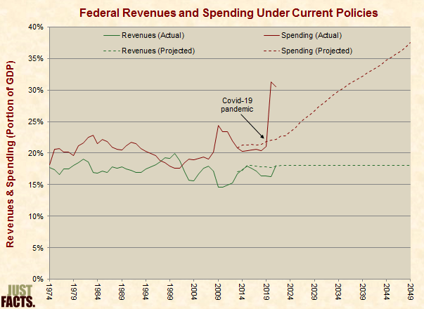 Revenues and Spending Under Current Policies
