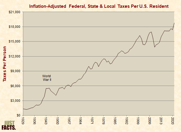 Inflation-Adjusted Federal, State & Local Taxes Per U.S. Resident