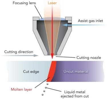Features and Classification of Laser cutting