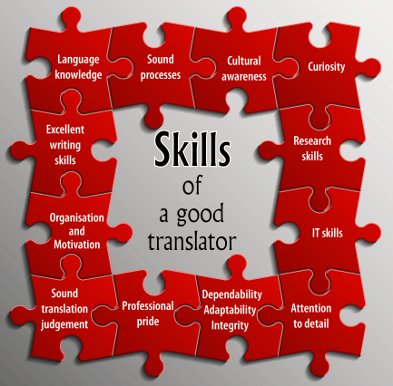 Patent Translator – Everything You Need To Know About The Translation Services