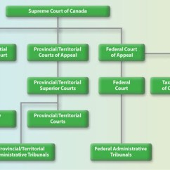 Judicial Branch Court System Diagram Cmp Lab The Structure About Canada S Of Justice Outline Describe Below