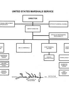 Us marshals service organizational chart also organization mission and functions manual united states rh justice