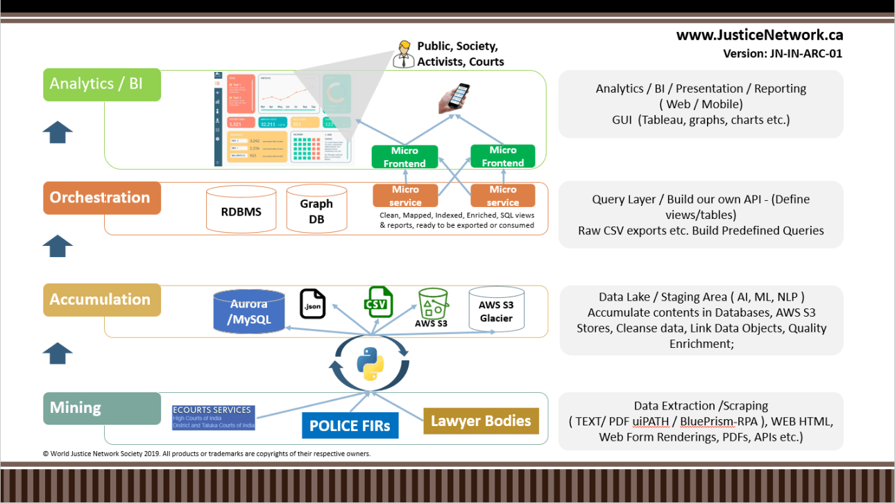 Justice Network - India - Architecture for Data Transparency