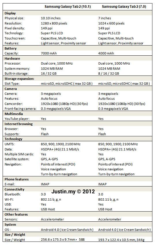 Samsung Galaxy Tab 2 10.1 vs Samsung Galaxy Tab 2 7.0 2