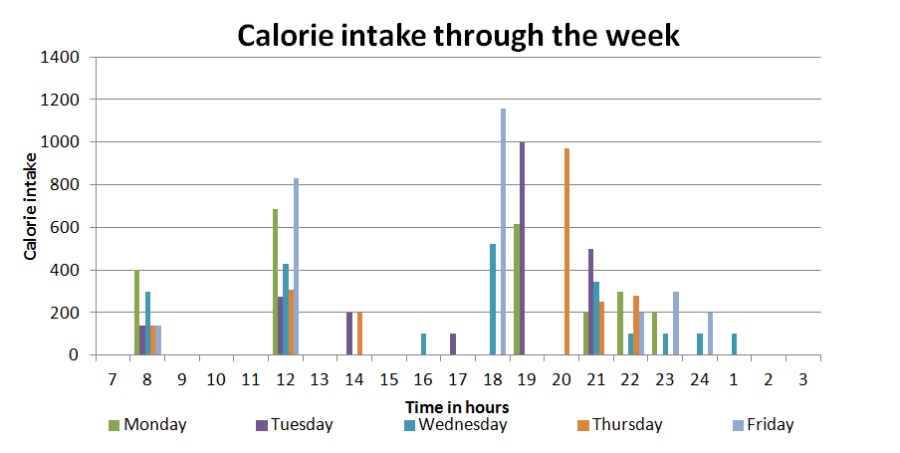 Figure 1. Calorie intake through the week.