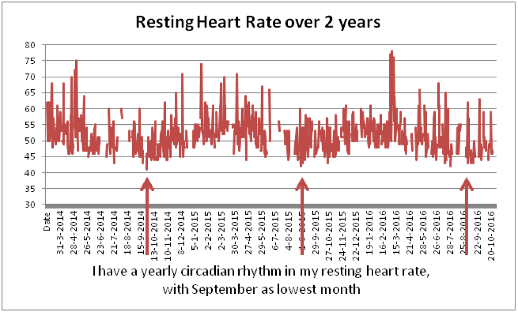Resting Heart rate – The daily variation – JUSTIN TIMMER