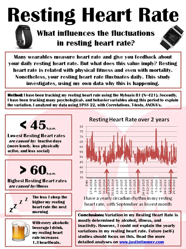 what causes high pulse rate
