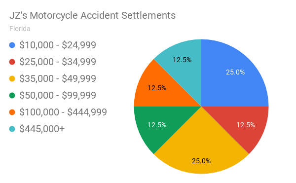 JZ's Motorcycle Accident Settlements (Florida Personal Injury)