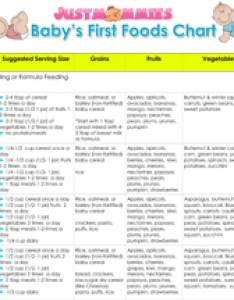 Baby   first foods chart also justmommies rh