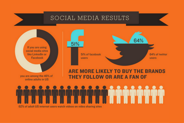 Sales ratio Gain More Followers on Social Media