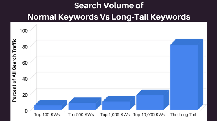 ecommerce seo - long tail search volume