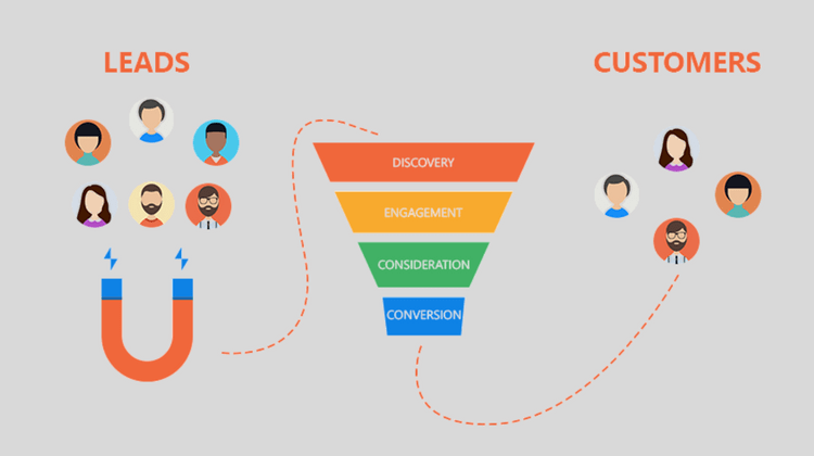 How Marketing Automation Helps You Build Winning Micro-Moments