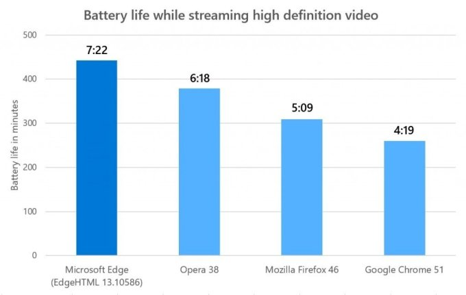 Microsoft boasts that Edge bests rival browsers in video quality