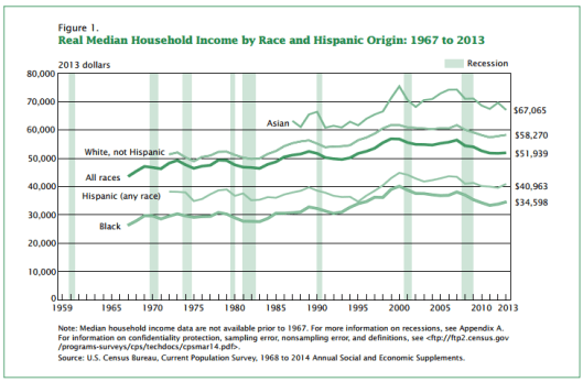 US Census Median Income Levels
