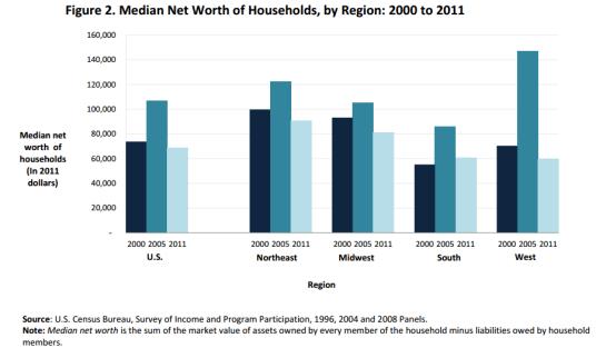 US Census Median Net Worth