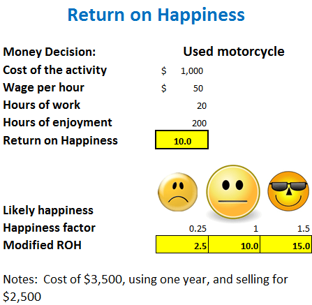 Return on Happiness (ROH)
