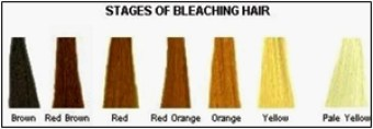 stages of lift during bleach