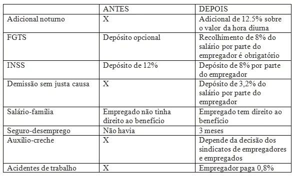 Tabela que compara antes e depois das medidas da PEC das Domésticas