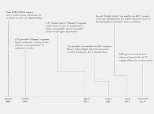 Drone Timeline (Click to Enlarge)