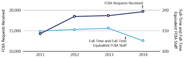 State-FOIA-Requests-Staffing