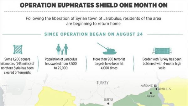 op-euphrates-shield-one-month-on