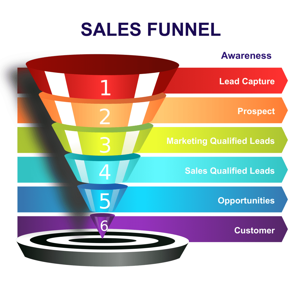 Malaysia Sales Funnel Marketing