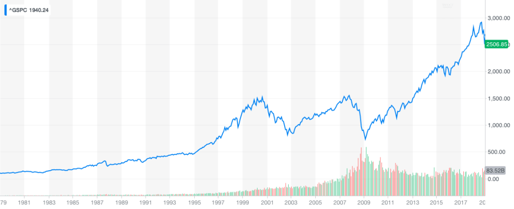 Long Term Investing - 40 Year S&P Graph