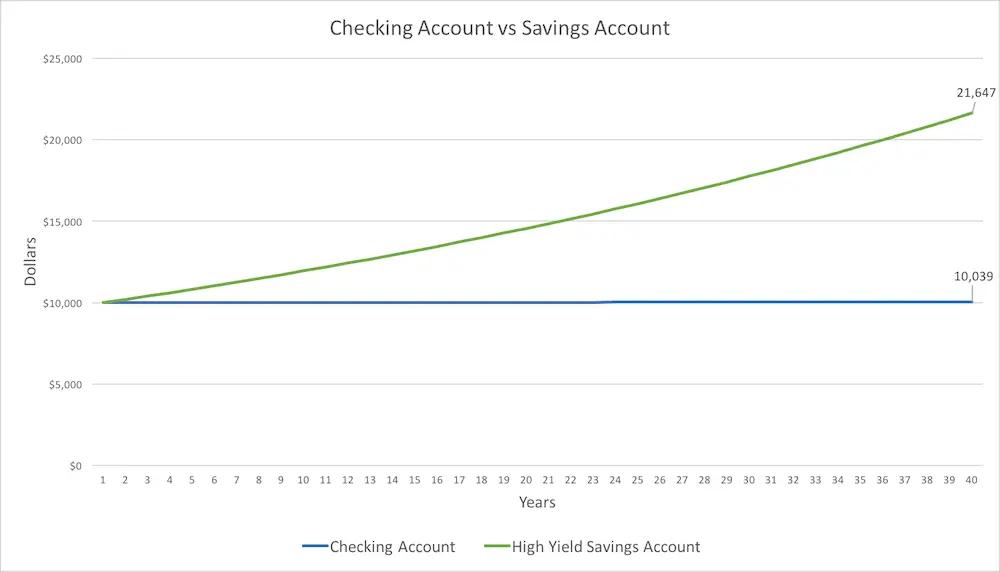 checking account vs savings account graph