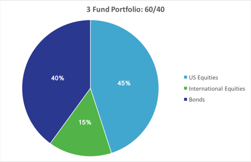 3 Fund Portfolio - 60/40