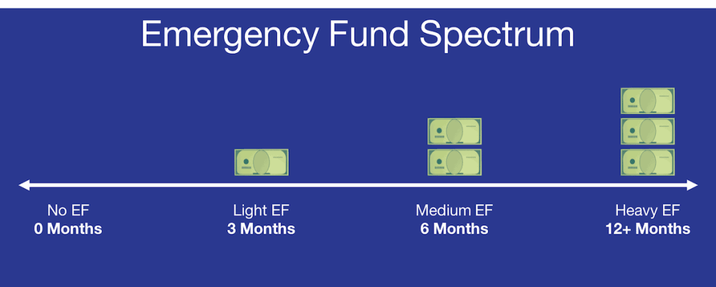 How Much Emergency Fund Spectrum