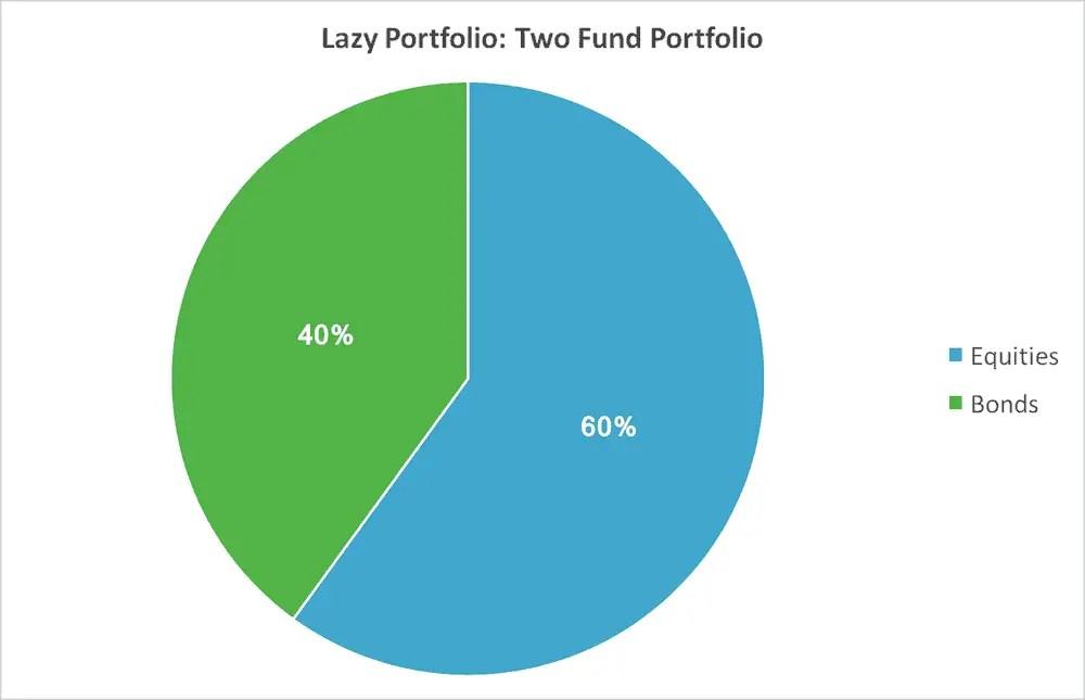 Lazy Portfolios - 2 Fund Portfolio