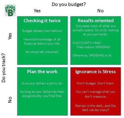 Budget vs Tracking Matrix