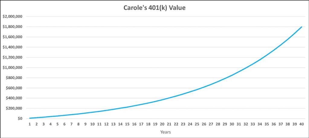401(k) Value Over Time