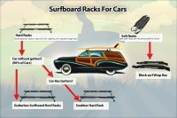 Infographic: the type of car roof rack that youll need ...