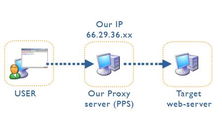 distorting proxy