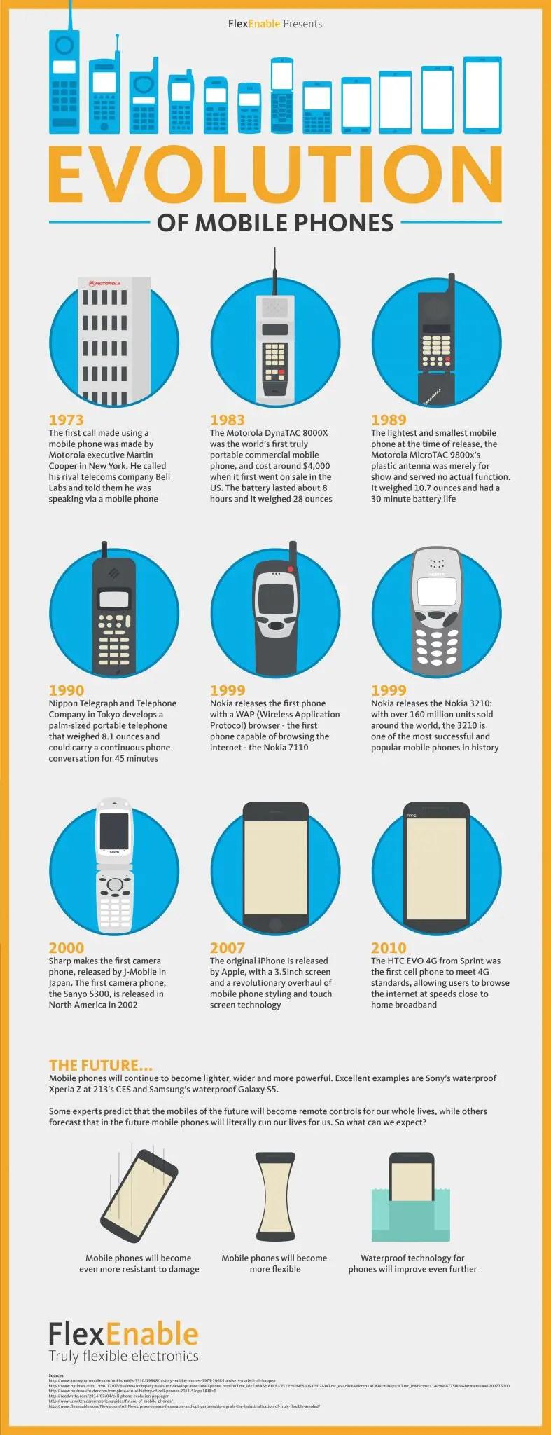 Evolution of Mobiles