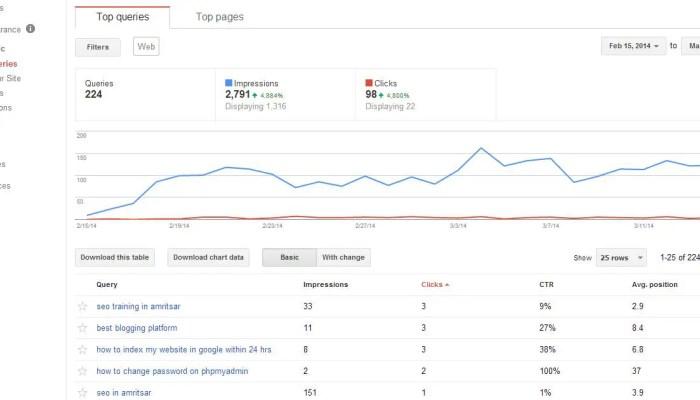 Website Ranking in Google Webmaster Tools