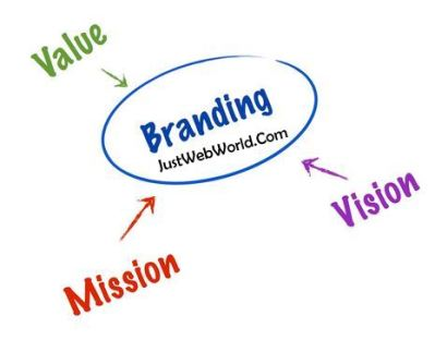 Brand Marketing Trends