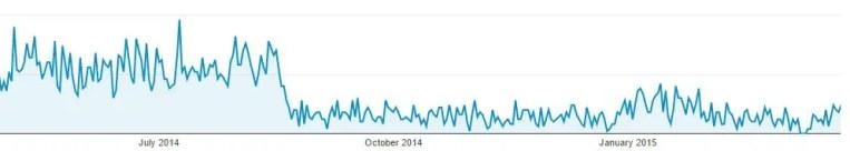 Analytics Organic Traffic