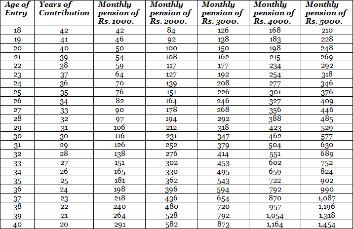 Subscriber Contribution Amount for Atal Pension Yojana