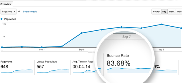 Higher bounce rate