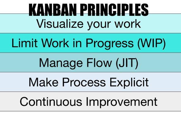 Principles of Kanban