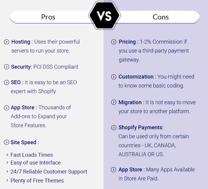 The Pros and Cons of Using Shopify