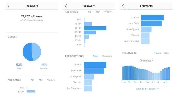 Use Analytics tools (Insights)