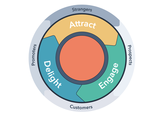 Flywheel strategy